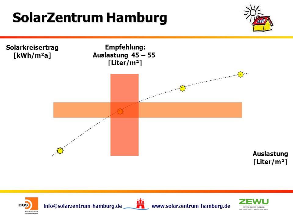 Solarkreisertrag [kWh/m²a] Empfehlung: Auslastung 45 – 55 [Liter/m²] Auslastung [Liter/m²]